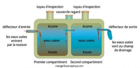 vidange-fosse-septique-fonctionnement-fosse-septique